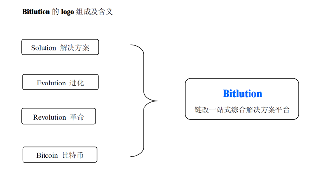 bitlution meaning.png